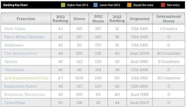 Top 50 franchises IRM4