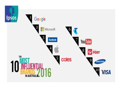 ipsos influential brands list