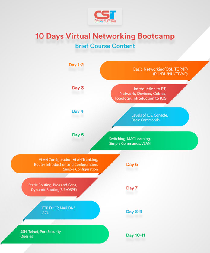 Virtual Networking Bootcamp- Brief Course Content