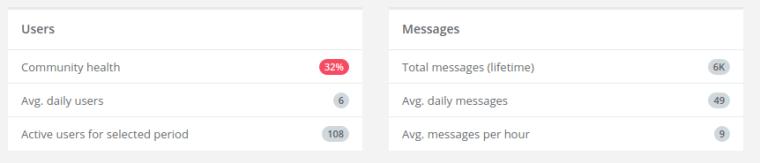 combot statistiche supergruppo telegram