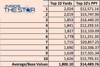The Star News - Introducing Price Per Yard: Evaluating the 2013 NFL Season 2