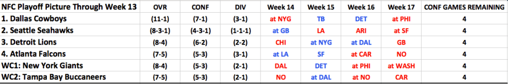 Cowboys Headlines - Understanding The Cowboys Week 14 Clinching Scenarios And What To Root For