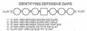Football Theory 1: Gap Schemes
