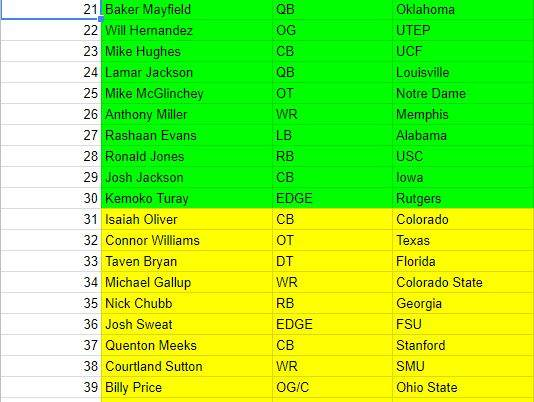 2018 NFL Draft: Final Draft Board 2