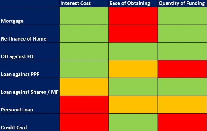 Heatmap - funding