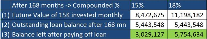 Interest Invested via SIP