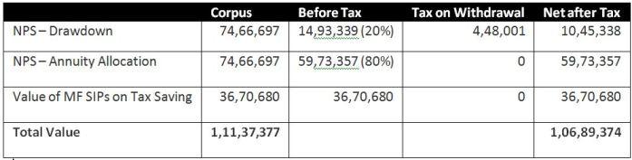 NPS Tax 1