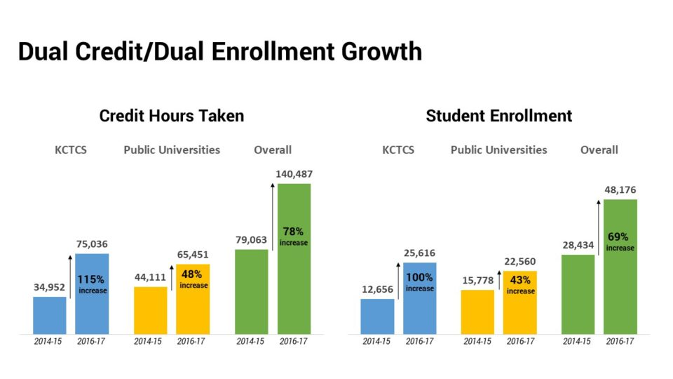 Dual Credit/Dual Enrollment Growth in Kentucky, 2014 compared to 2016