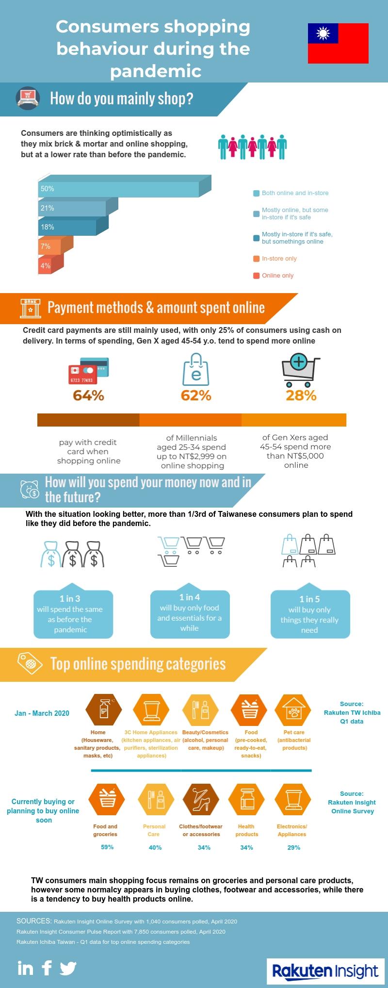 Taiwan Online Shopping behaviour | Rakuten Insight