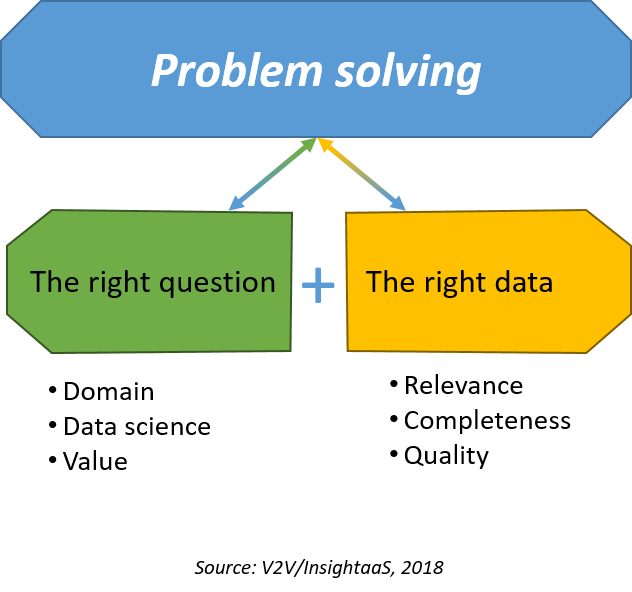 New Research, Meetup focus on Problem Solving: The Right