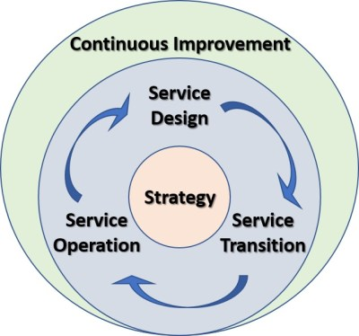 Itil In 2018 Cloudy Days Ahead Insightaas
