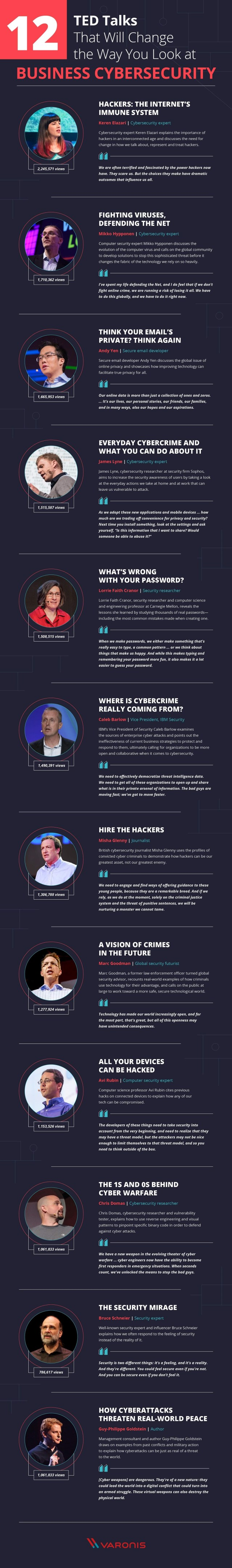 Infographic describing 12 TED talks with compelling views on business cybersecurity