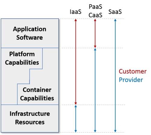 Figure 2: Cloud management responsibilities