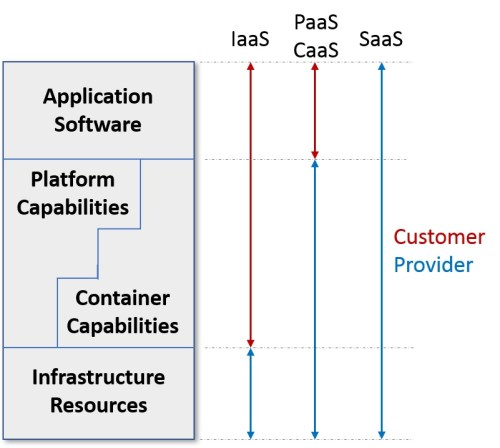 Figure 2: Cloud management responsibilities