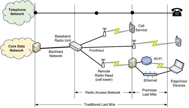 Figure 2 outlines the modern last mile, which includes digital technologies.