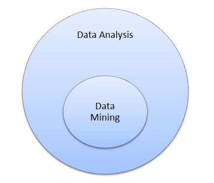 difference between data mining and data analysis