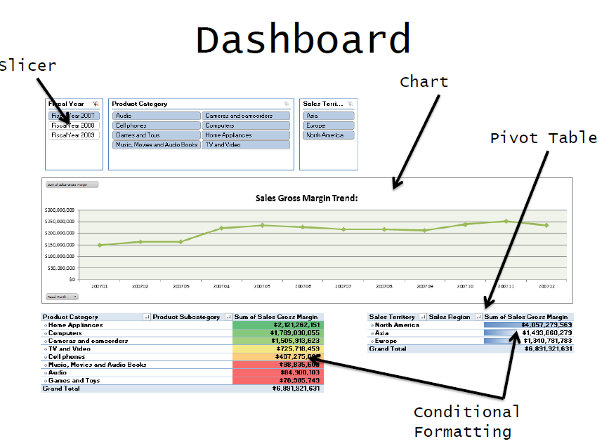 Six Bits Of Advice For Excel Dashboard