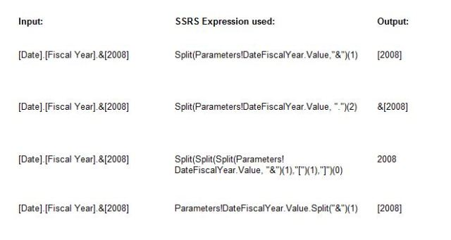 SSRS SQL Server Reporting Services Expression SPLIT