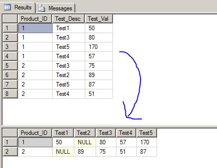 SQL SERVER TSQL PIVOT
