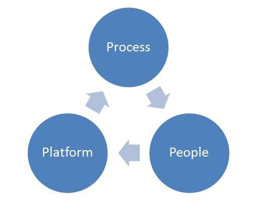 Continuos Improvement Process People Platform