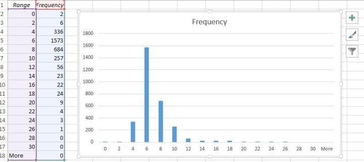Histogram Excel Data Analysis