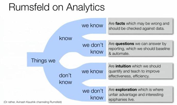 Rumsfeld on Analytics