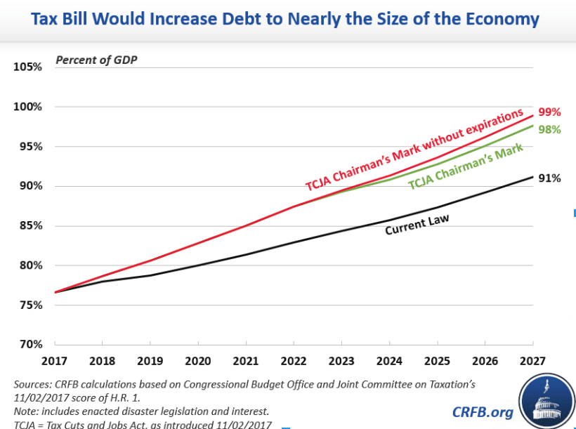 TCJA impact on the National Debt