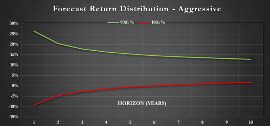 log-normal simulation using an assumed 8% return and 14% volatility