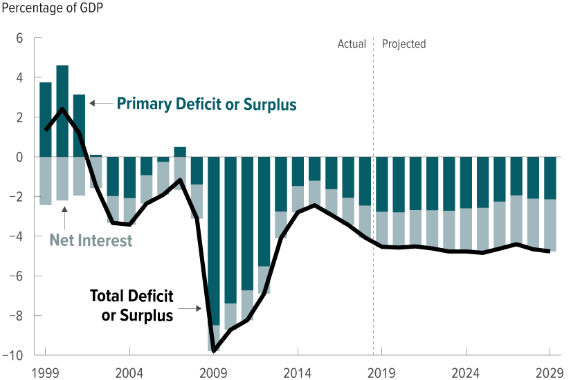 Federal deficit due to tax cuts