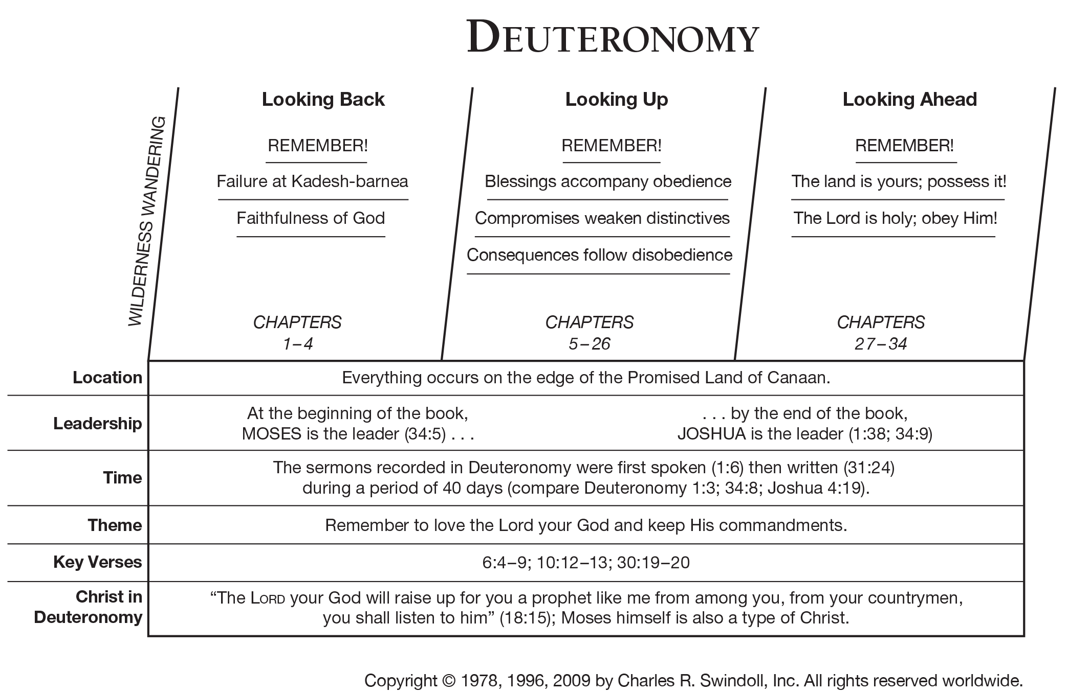 Book Of Deuteronomy Overview