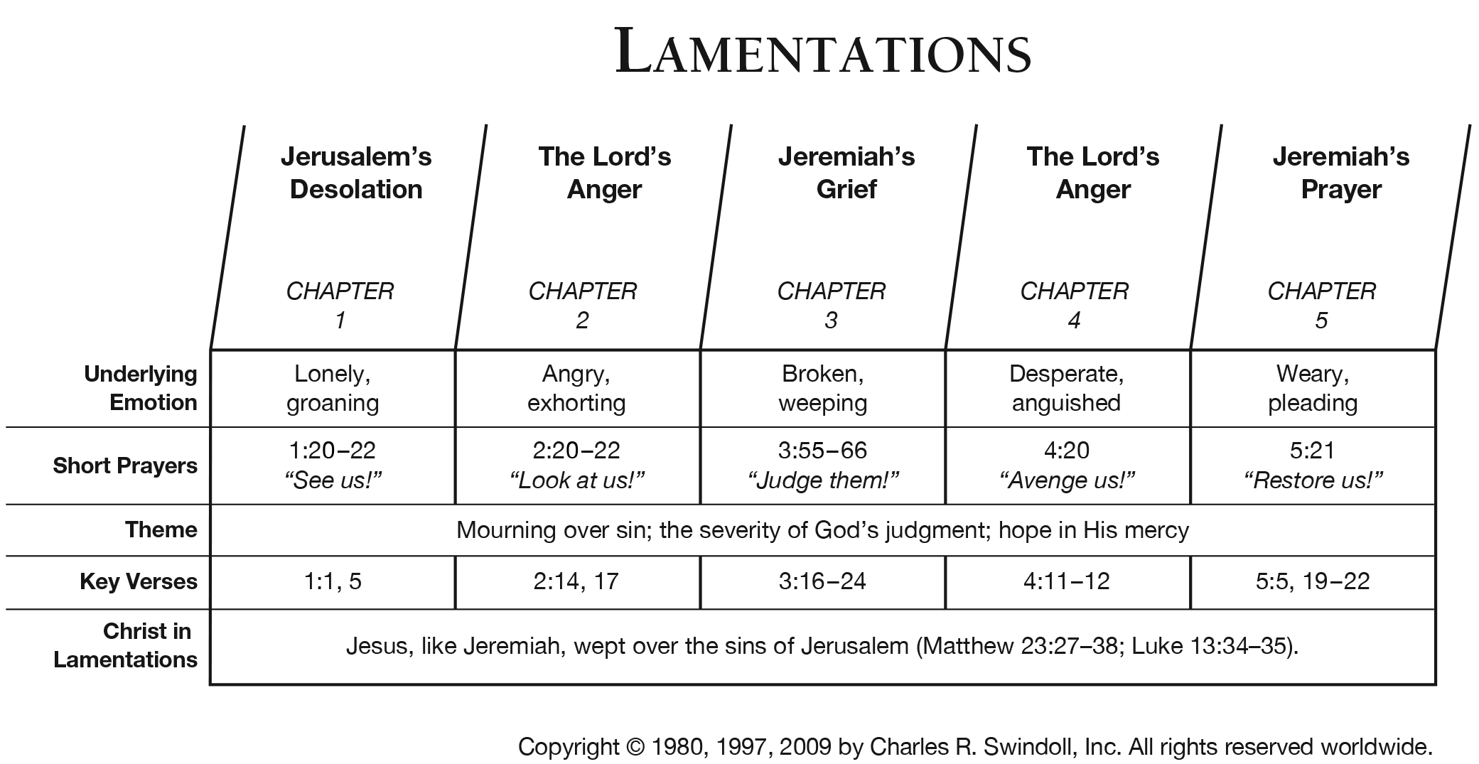 Book Of Lamentations Overview