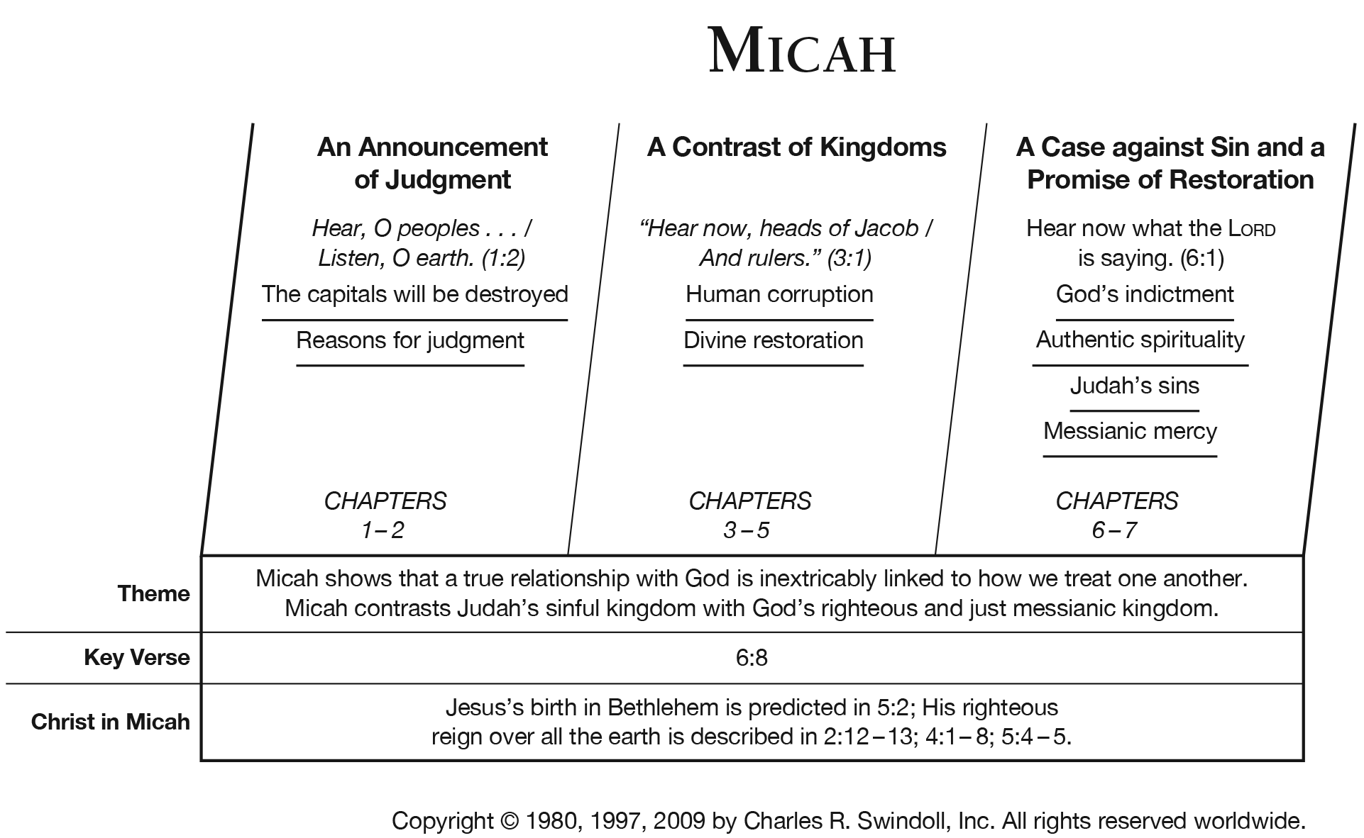 Book Of Micah Overview