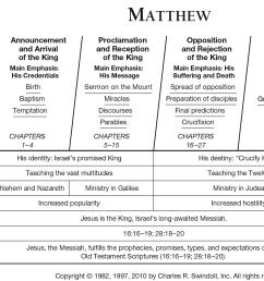 matthew overview chart [ 2014 x 1357 Pixel ]
