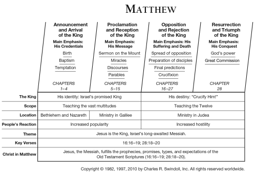 small resolution of matthew overview chart