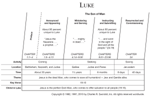Book of Luke Overview  Insight for Living Ministries