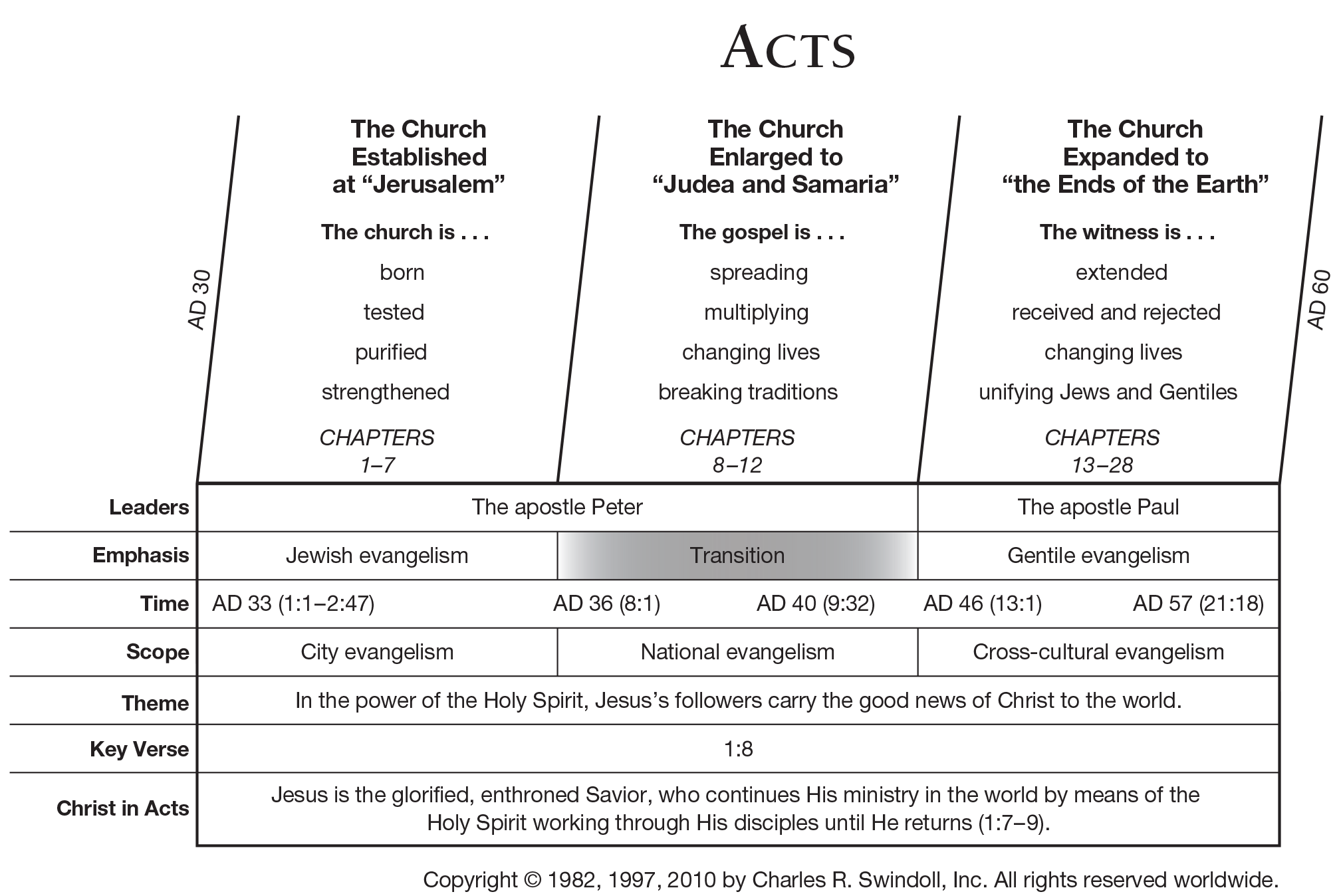 Book Of Acts Overview