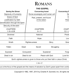 view chuck swindoll s chart of romans which divides the book into major sections and highlights themes and key verses  [ 2037 x 1395 Pixel ]