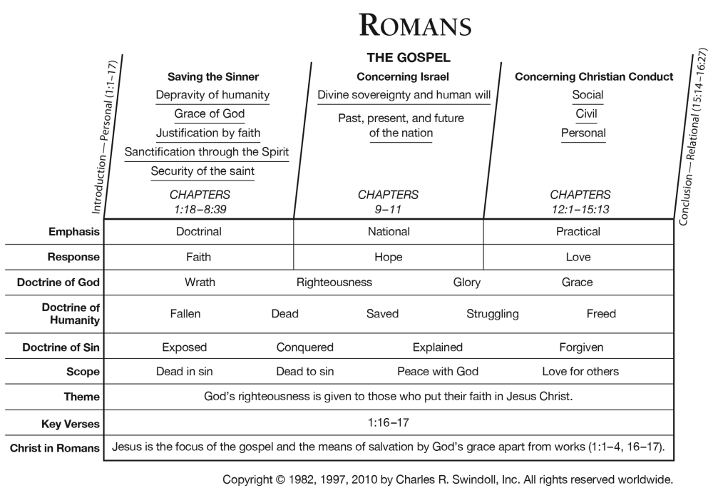 medium resolution of view chuck swindoll s chart of romans which divides the book into major sections and highlights themes and key verses