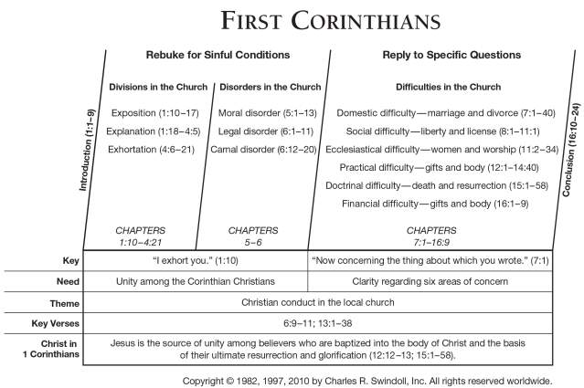Book of First Corinthians Overview - Insight for Living Ministries