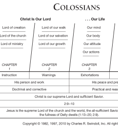 colossians overview chart [ 2014 x 1280 Pixel ]