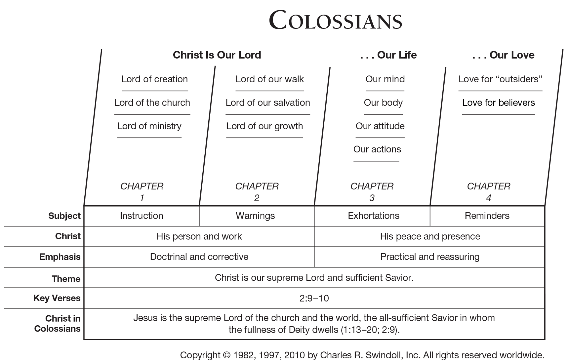 hight resolution of colossians overview chart