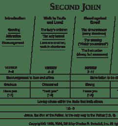 second john overview chart [ 2073 x 1338 Pixel ]