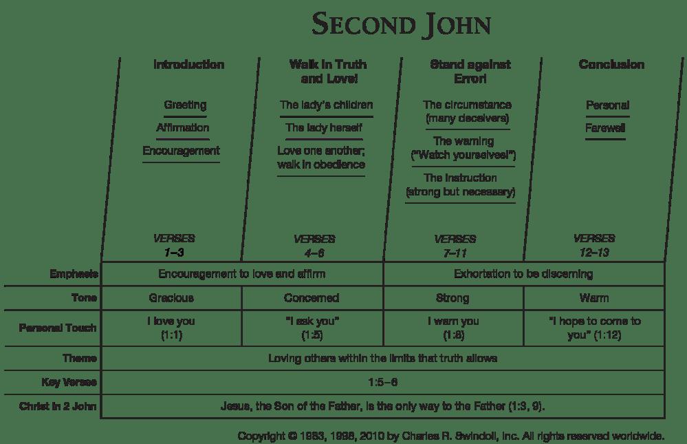 medium resolution of second john overview chart