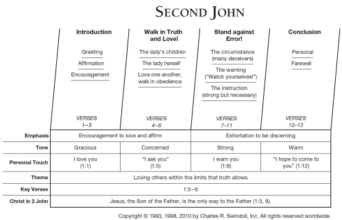small resolution of second john overview chart