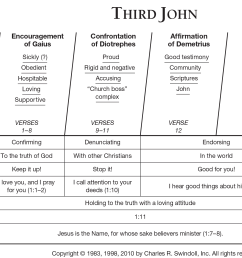 third john overview chart [ 2014 x 1384 Pixel ]