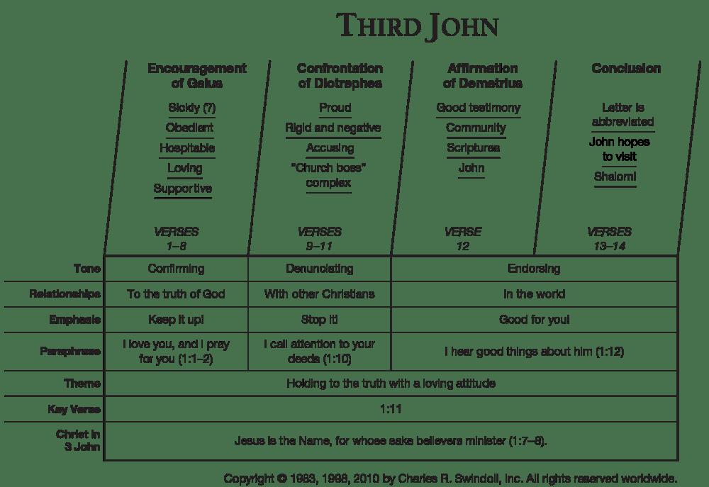 medium resolution of third john overview chart