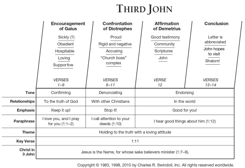 small resolution of third john overview chart