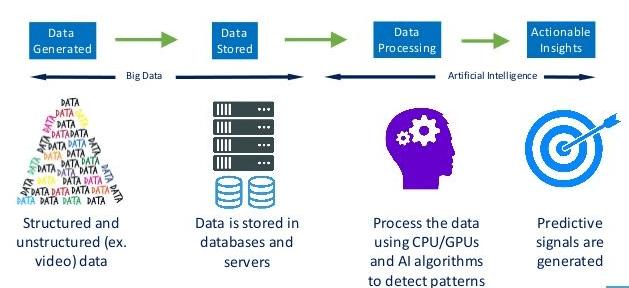 AI&BI