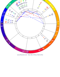 We can use  noon chart for this very public person regardless of the time she was born ivanka   moon sign is in sagittarius also trump astrology insight oasis rh insightoasis