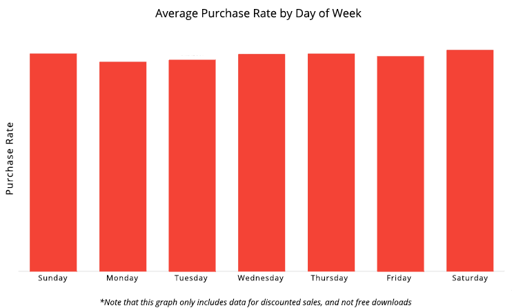 Purchase rate by day of the week